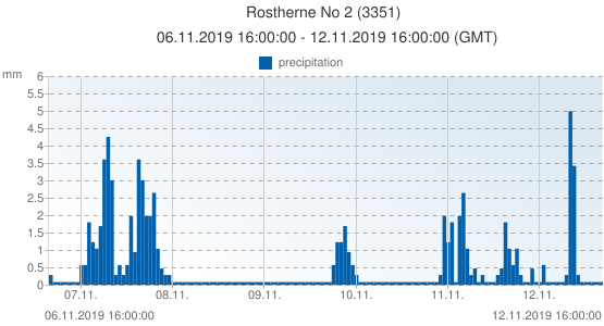 Rostherne No 2, United Kingdom (3351): precipitation: 06.11.2019 16:00:00 - 12.11.2019 16:00:00 (GMT)