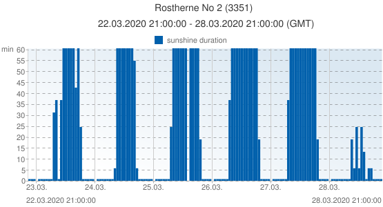 Rostherne No 2, United Kingdom (3351): sunshine duration: 22.03.2020 21:00:00 - 28.03.2020 21:00:00 (GMT)