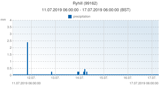 Ryhill, United Kingdom (99162): precipitation: 11.07.2019 06:00:00 - 17.07.2019 06:00:00 (BST)
