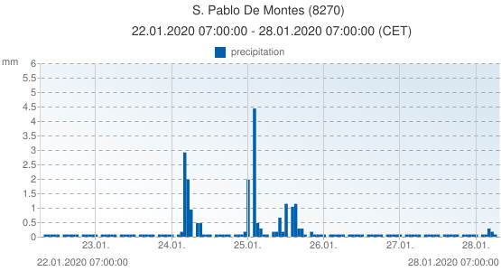 S. Pablo De Montes, Spain (8270): precipitation: 22.01.2020 07:00:00 - 28.01.2020 07:00:00 (CET)