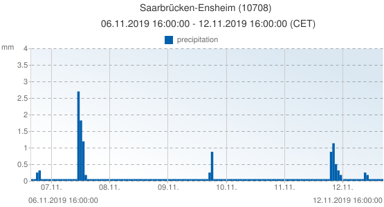 Saarbrücken-Ensheim, Germany (10708): precipitation: 06.11.2019 16:00:00 - 12.11.2019 16:00:00 (CET)