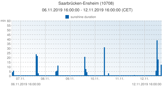 Saarbrücken-Ensheim, Germany (10708): sunshine duration: 06.11.2019 16:00:00 - 12.11.2019 16:00:00 (CET)