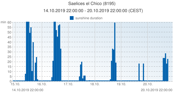 Saelices el Chico, Spain (8195): sunshine duration: 14.10.2019 22:00:00 - 20.10.2019 22:00:00 (CEST)