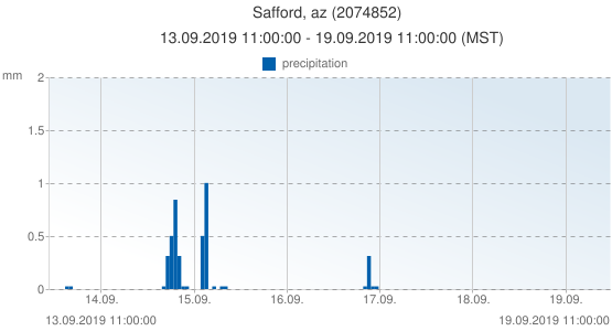 Safford, az, United States of America (2074852): precipitation: 13.09.2019 11:00:00 - 19.09.2019 11:00:00 (MST)