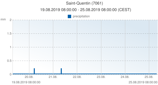 Saint-Quentin, France (7061): precipitation: 19.08.2019 08:00:00 - 25.08.2019 08:00:00 (CEST)
