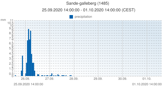Sande-galleberg, Norway (1485): precipitation: 25.09.2020 14:00:00 - 01.10.2020 14:00:00 (CEST)