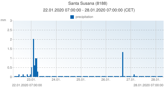 Santa Susana, Spain (8188): precipitation: 22.01.2020 07:00:00 - 28.01.2020 07:00:00 (CET)