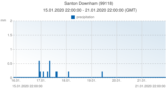 Santon Downham, United Kingdom (99118): precipitation: 15.01.2020 22:00:00 - 21.01.2020 22:00:00 (GMT)