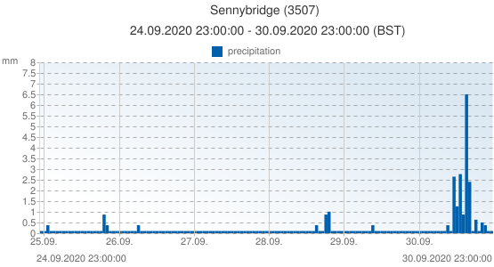 Sennybridge, United Kingdom (3507): precipitation: 24.09.2020 23:00:00 - 30.09.2020 23:00:00 (BST)