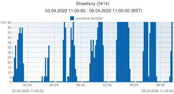 Shawbury, United Kingdom (3414): sunshine duration: 03.04.2020 11:00:00 - 09.04.2020 11:00:00 (BST)