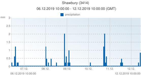 Shawbury, United Kingdom (3414): precipitation: 06.12.2019 10:00:00 - 12.12.2019 10:00:00 (GMT)