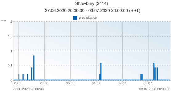 Shawbury, United Kingdom (3414): precipitation: 27.06.2020 20:00:00 - 03.07.2020 20:00:00 (BST)