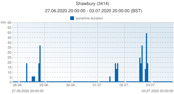Shawbury, United Kingdom (3414): sunshine duration: 27.06.2020 20:00:00 - 03.07.2020 20:00:00 (BST)