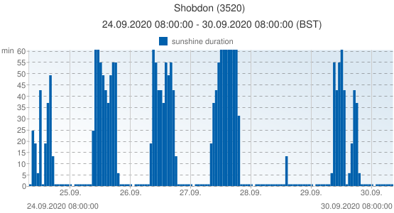 Shobdon, United Kingdom (3520): sunshine duration: 24.09.2020 08:00:00 - 30.09.2020 08:00:00 (BST)