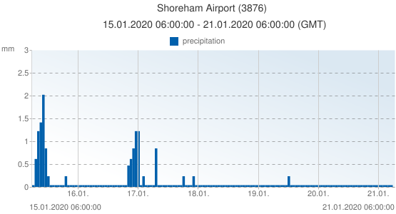 Shoreham Airport, United Kingdom (3876): precipitation: 15.01.2020 06:00:00 - 21.01.2020 06:00:00 (GMT)