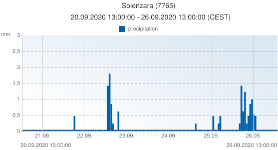 Solenzara, France (7765): precipitation: 20.09.2020 13:00:00 - 26.09.2020 13:00:00 (CEST)