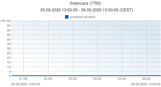 Solenzara, France (7765): sunshine duration: 20.09.2020 13:00:00 - 26.09.2020 13:00:00 (CEST)
