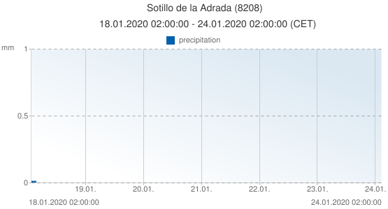 Sotillo de la Adrada, Spain (8208): precipitation: 18.01.2020 02:00:00 - 24.01.2020 02:00:00 (CET)