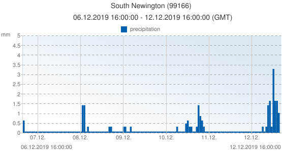 South Newington, United Kingdom (99166): precipitation: 06.12.2019 16:00:00 - 12.12.2019 16:00:00 (GMT)