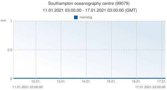 Southampton oceanography centre, Groot Brittannië (99079): neerslag: 11.01.2021 03:00:00 - 17.01.2021 03:00:00 (GMT)