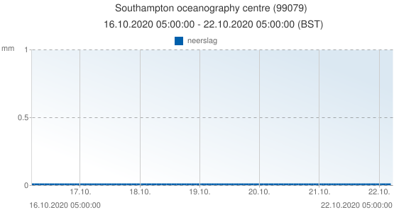 Southampton oceanography centre, Groot Brittannië (99079): neerslag: 16.10.2020 05:00:00 - 22.10.2020 05:00:00 (BST)