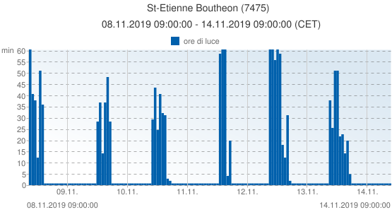 St-Etienne Boutheon, Francia (7475): ore di luce: 08.11.2019 09:00:00 - 14.11.2019 09:00:00 (CET)