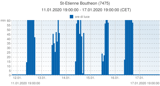 St-Etienne Boutheon, Francia (7475): ore di luce: 11.01.2020 19:00:00 - 17.01.2020 19:00:00 (CET)