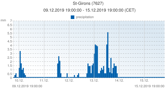 St-Girons, France (7627): precipitation: 09.12.2019 19:00:00 - 15.12.2019 19:00:00 (CET)