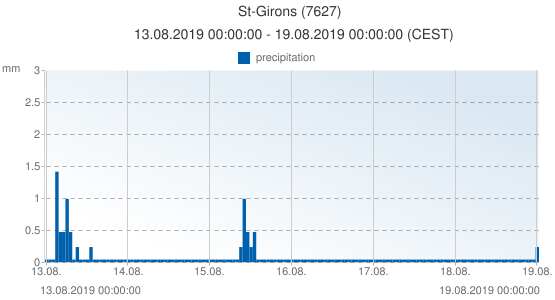 St-Girons, France (7627): precipitation: 13.08.2019 00:00:00 - 19.08.2019 00:00:00 (CEST)