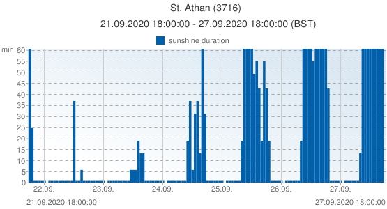 St. Athan, United Kingdom (3716): sunshine duration: 21.09.2020 18:00:00 - 27.09.2020 18:00:00 (BST)