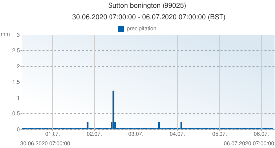 Sutton bonington, United Kingdom (99025): precipitation: 30.06.2020 07:00:00 - 06.07.2020 07:00:00 (BST)