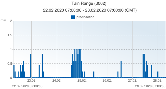 Tain Range, United Kingdom (3062): precipitation: 22.02.2020 07:00:00 - 28.02.2020 07:00:00 (GMT)