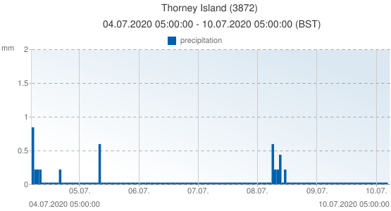 Thorney Island, United Kingdom (3872): precipitation: 04.07.2020 05:00:00 - 10.07.2020 05:00:00 (BST)