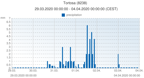 Tortosa, Spain (8238): precipitation: 29.03.2020 00:00:00 - 04.04.2020 00:00:00 (CEST)