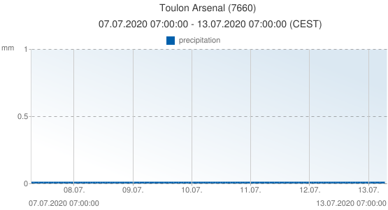 Toulon Arsenal, France (7660): precipitation: 07.07.2020 07:00:00 - 13.07.2020 07:00:00 (CEST)