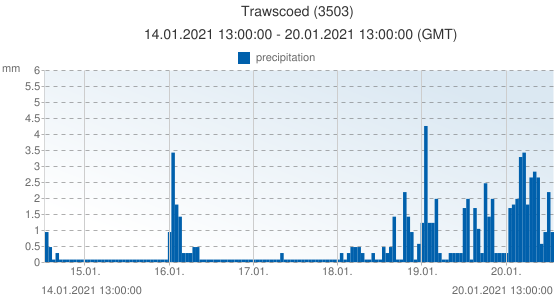 Trawscoed, United Kingdom (3503): precipitation: 14.01.2021 13:00:00 - 20.01.2021 13:00:00 (GMT)