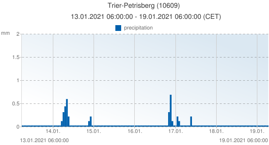Trier-Petrisberg, Germany (10609): precipitation: 13.01.2021 06:00:00 - 19.01.2021 06:00:00 (CET)
