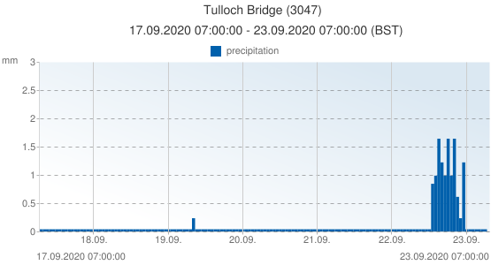 Tulloch Bridge, United Kingdom (3047): precipitation: 17.09.2020 07:00:00 - 23.09.2020 07:00:00 (BST)