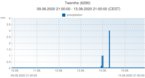Twenthe, Netherlands (6290): precipitation: 09.08.2020 21:00:00 - 15.08.2020 21:00:00 (CEST)