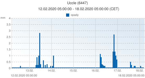 Uccle, Belgia (6447): opady: 12.02.2020 05:00:00 - 18.02.2020 05:00:00 (CET)