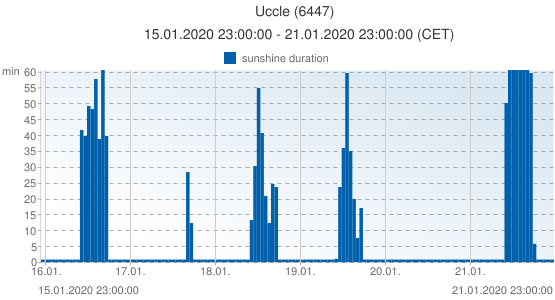 Uccle, Belgium (6447): sunshine duration: 15.01.2020 23:00:00 - 21.01.2020 23:00:00 (CET)