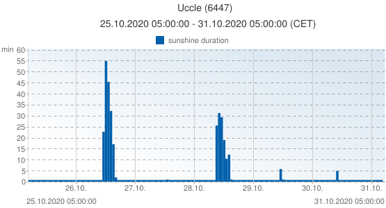 Uccle, Belgium (6447): sunshine duration: 25.10.2020 05:00:00 - 31.10.2020 05:00:00 (CET)