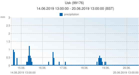 Usk, United Kingdom (99176): precipitation: 14.06.2019 13:00:00 - 20.06.2019 13:00:00 (BST)