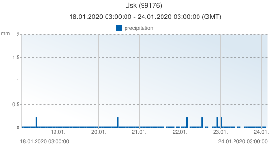 Usk, United Kingdom (99176): precipitation: 18.01.2020 03:00:00 - 24.01.2020 03:00:00 (GMT)
