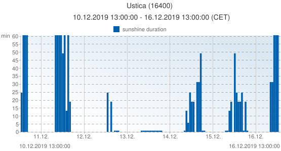 Ustica, Italy (16400): sunshine duration: 10.12.2019 13:00:00 - 16.12.2019 13:00:00 (CET)