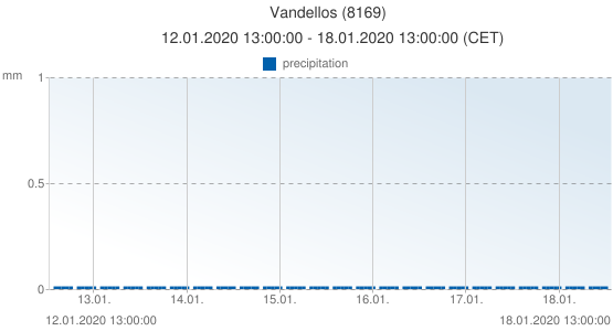 Vandellos, Spain (8169): precipitation: 12.01.2020 13:00:00 - 18.01.2020 13:00:00 (CET)