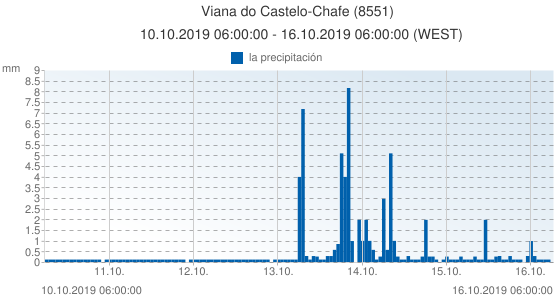 Viana do Castelo-Chafe, Portugal (8551): la precipitación: 10.10.2019 06:00:00 - 16.10.2019 06:00:00 (WEST)