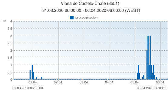 Viana do Castelo-Chafe, Portugal (8551): la precipitación: 31.03.2020 06:00:00 - 06.04.2020 06:00:00 (WEST)