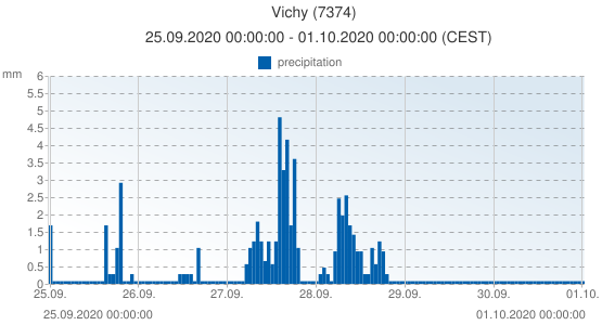 Vichy, France (7374): precipitation: 25.09.2020 00:00:00 - 01.10.2020 00:00:00 (CEST)