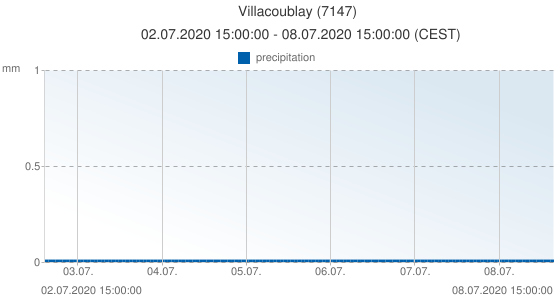 Villacoublay, France (7147): precipitation: 02.07.2020 15:00:00 - 08.07.2020 15:00:00 (CEST)